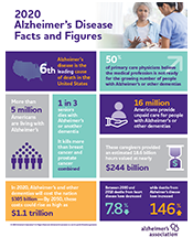 2020 Alzheimer's Disease Facts and Figures Infographic